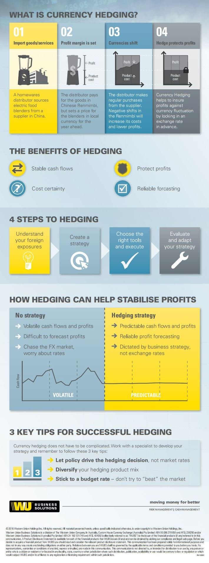 Discover the basic elements of Currency Hedging