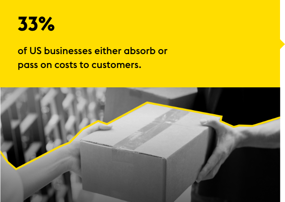 33% of US businesses either absorb or pass on costs to customers.